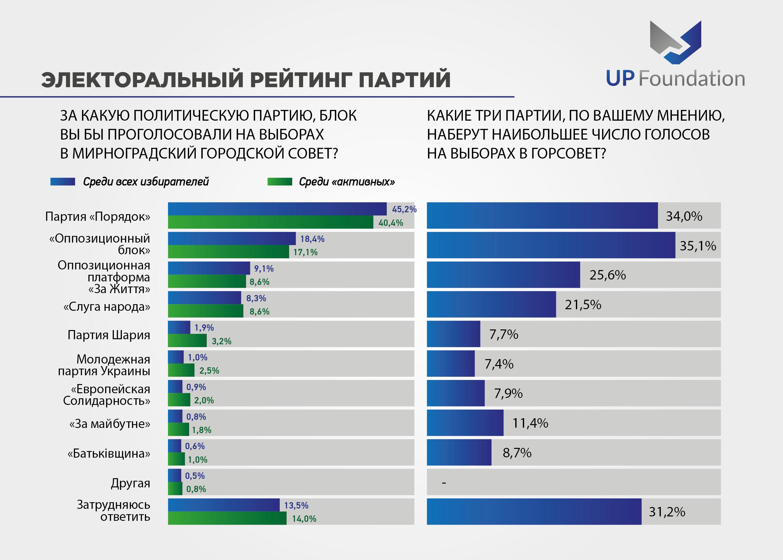 Местные выборы: Общественное мнение жителей Покровска и Мирнограда, фото-3