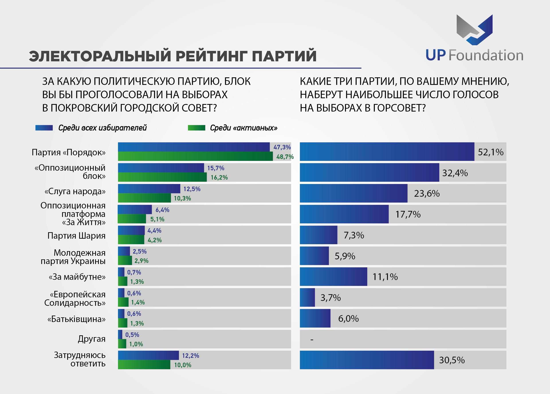 Местные выборы: Общественное мнение жителей Покровска и Мирнограда, фото-7