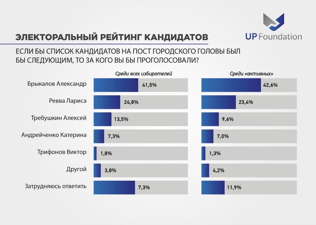 Местные выборы: Общественное мнение жителей Покровска и Мирнограда, фото-4